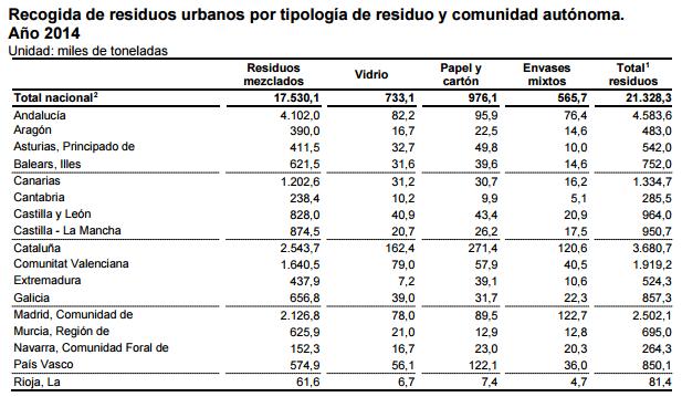 grupoecoindustria-RSU por CCAA